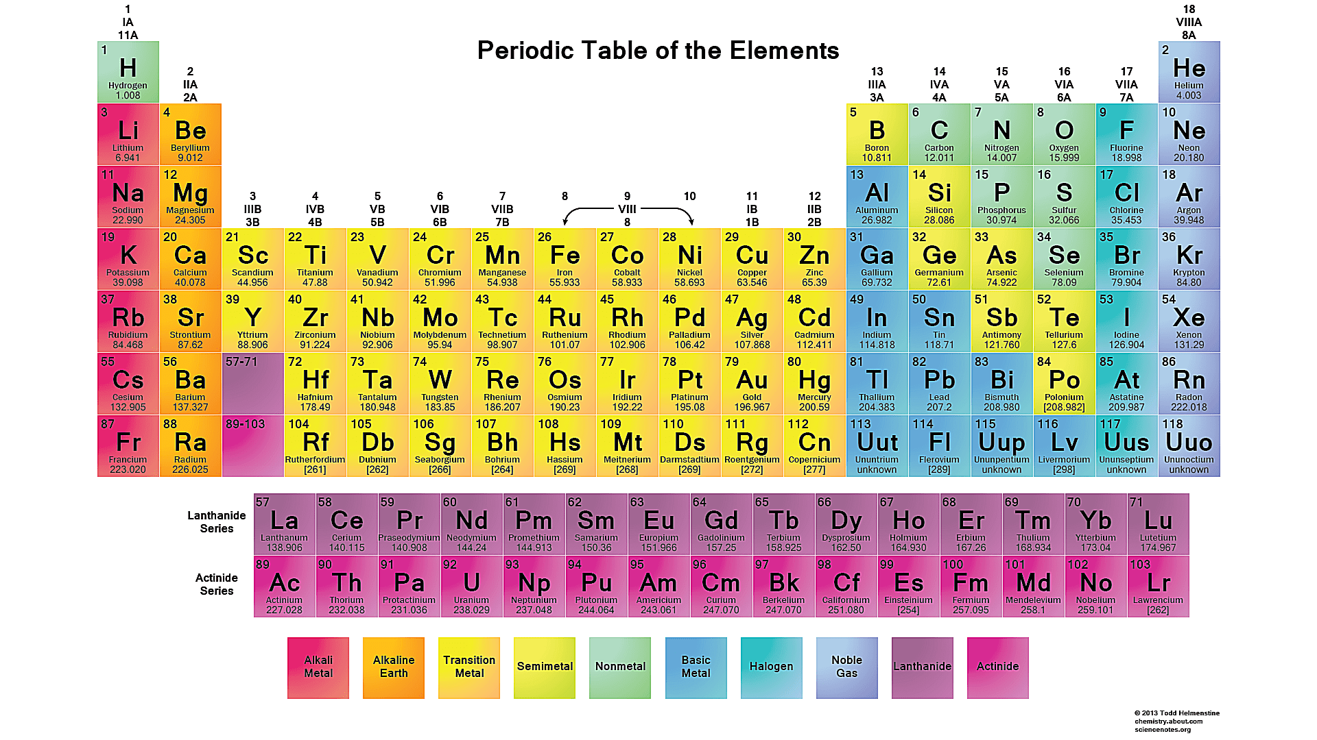 Periodic table with mass number pdf