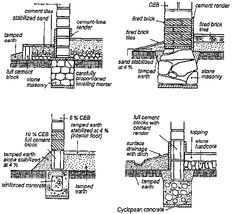 Compressed earth blocks manual of design and construction