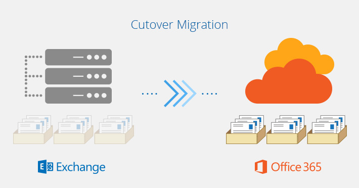 Microsoft office 365 exchange online implementation and migration pdf