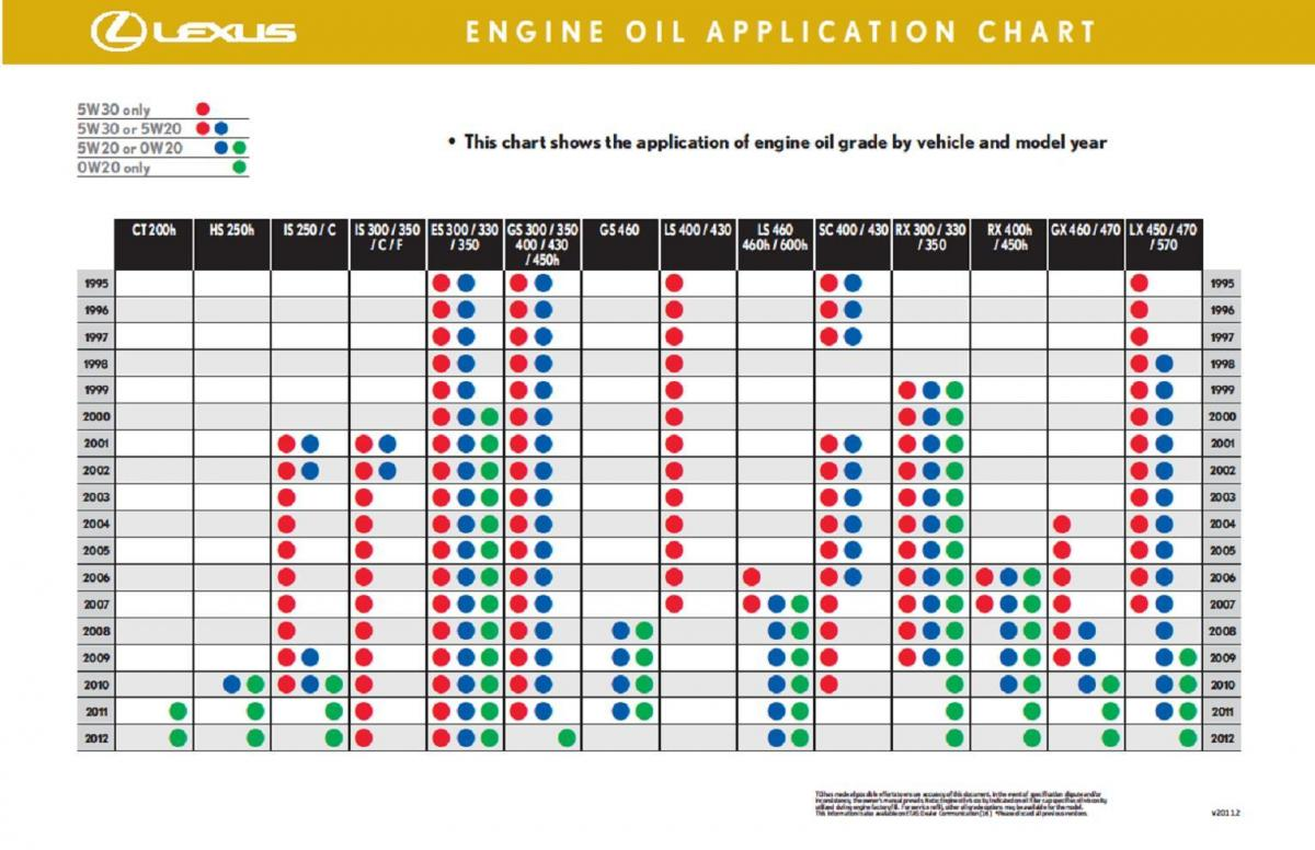 Toyota oil filter application chart